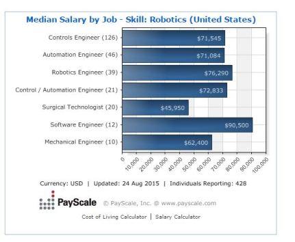 Robotics salaries